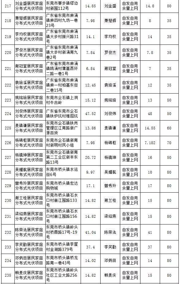 【光伏政策】最大57KW,最小5.13KW,东莞公示第25期289个居民分布式项目备案情况