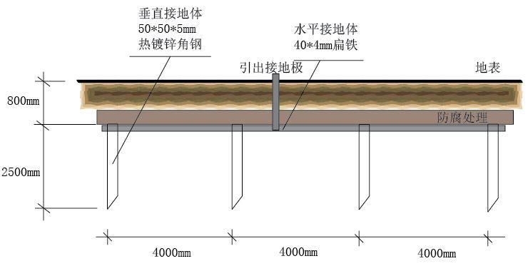 【科普】分布式光伏系统之防雷接地设计