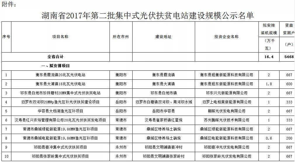 10家企业入围 湖南发布2017年第二批集中式光伏扶贫建设规模名单