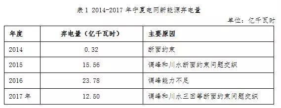 可再生能源补贴资金缺口114.11亿元!宁夏新能源运营情况公布
