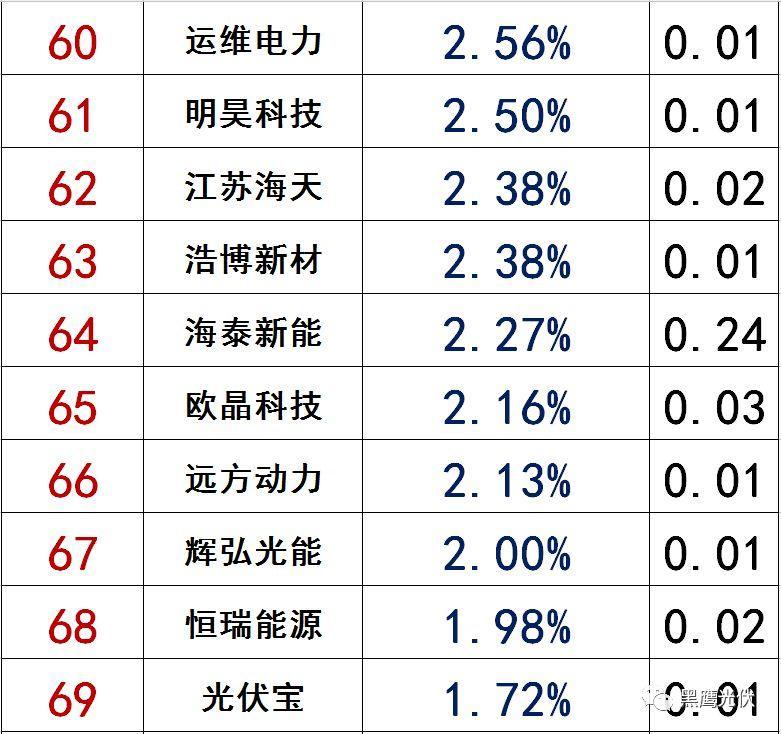 独家|108家光伏企业搏击新三板!