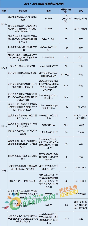 1799.35亿!项目在建30个、完工44个、新建14个,2017~2018年20省市光伏重点项目进展情况一览(附表单)