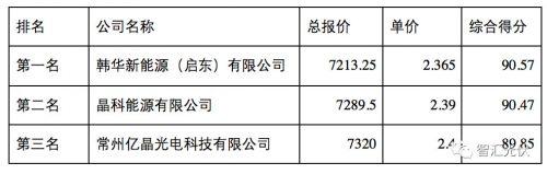 2.36~2.4元/瓦,南网多晶光伏组件中标价格