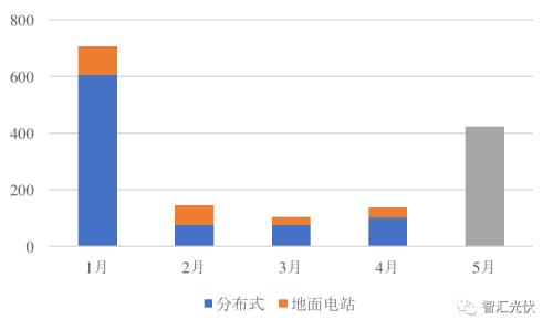 前5月光伏新增装机15.18GW,分布式预计11GW以上