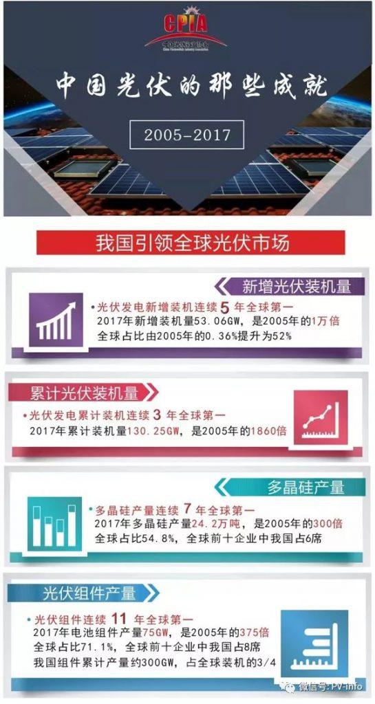 这些年,中国光伏行业取得的非凡成就(图)