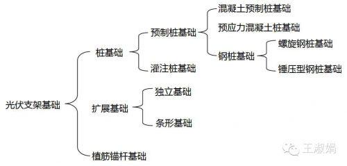 全面介绍:光伏基础类型及应用!