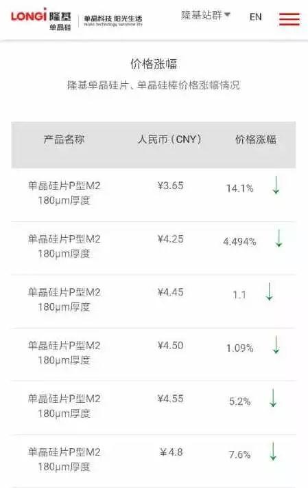 隆基单晶硅片价格下调14.1%至3.65元/片,为近期最大降幅!