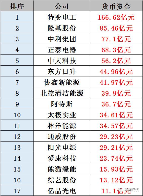 32家光伏企业储备资金排行榜 !