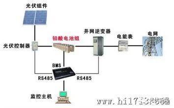 科普 || 光伏储能电站的三种模式