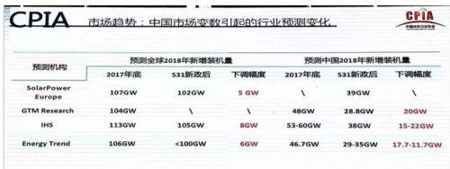 6月新增光伏装机规模超过10GW、大全新能源二季度硅片出货量下跌50%