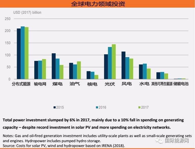 600亿美元! 分布式光伏投资创五年新高,2018全球能源投资报告出炉!