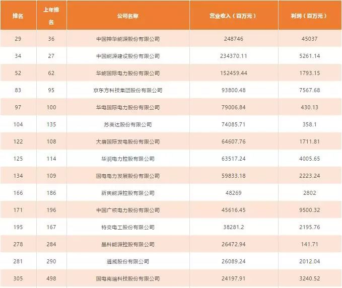 隆基、特变、晶科、协鑫、阿特斯、晶澳等光伏企业入榜2018年中国500强