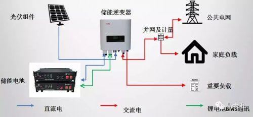 10kW家庭离并网储能系统真实运营情况及收益分析