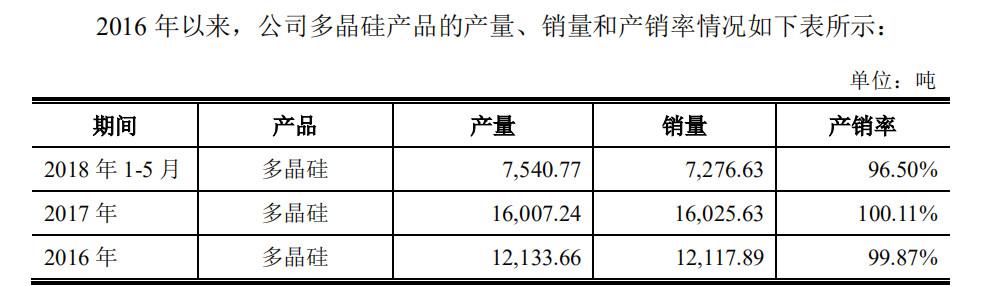 涉及5万吨多晶硅的通威50亿可转债获批,与保利协鑫共同扩容上游产业!