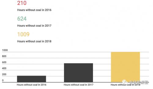 预计到2025年,煤炭将在英国完全淘汰