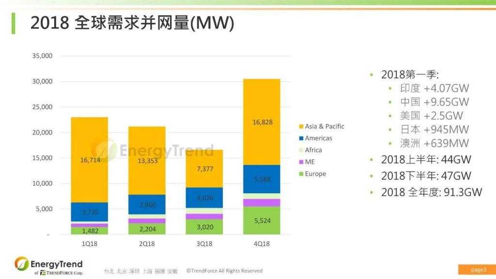 全球与中国光伏市场展望与组件技术发展趋势