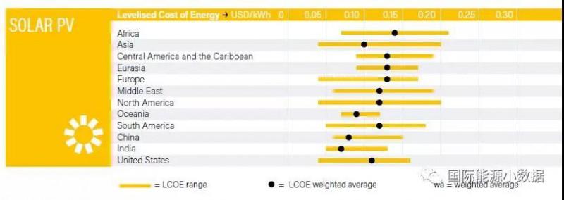 全球各地区光伏发电容量、平准成本