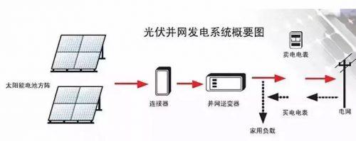 家庭光伏逆变器安装注意事项是什么?安装位置如何选择?