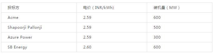 印度2GW太阳能项目拍卖最低投标价:2.59卢比