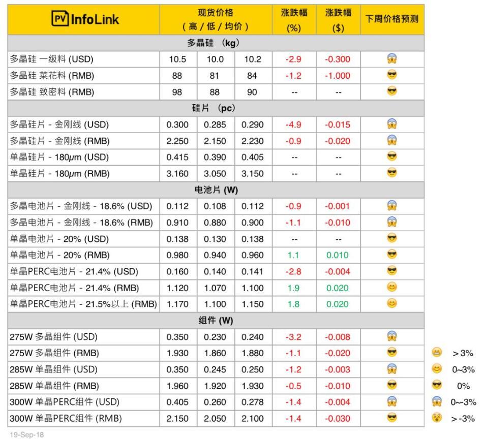 本周光伏供应链价格(9月20日)