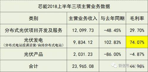 光伏电站74%毛利率!整体业绩却下滑45.7%!