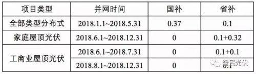 浙江光伏补贴&广东光伏补贴 竟只有广州的补贴政策还算踏实