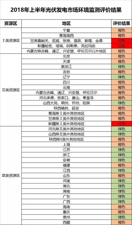 2018上半年光伏发电市场环境监测评价结果发布