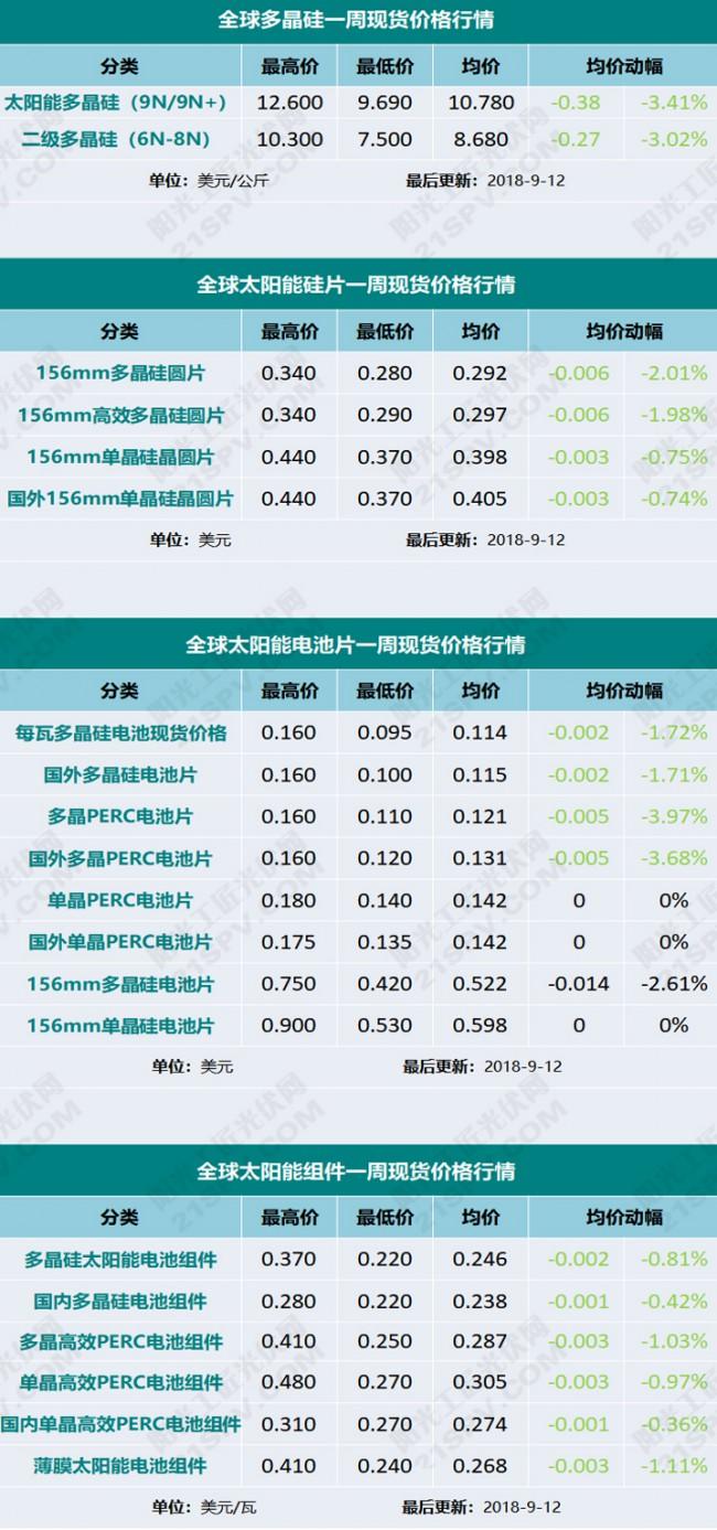 光伏一周现货价格行情(2018.9.12)