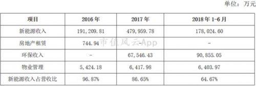 东旭蓝天:业绩含金量低,转型光伏考验公司现金流