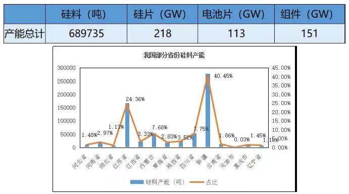 中国光伏产业链各环节产能规模到底有多大?