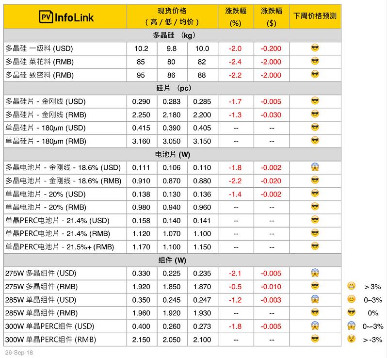 国内组件价格已较为持稳 海外组件跌价仍在持续!