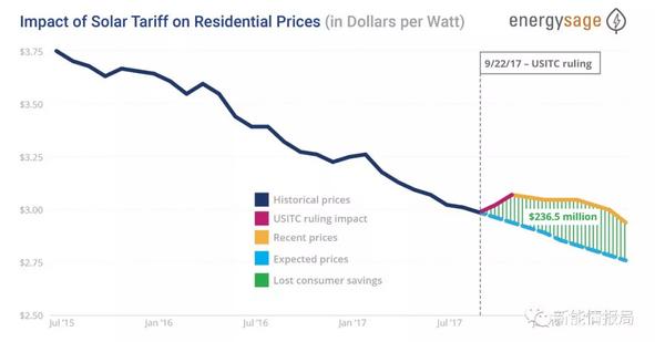 美国关税使光伏每瓦成本提高$0.16;松下LG组件最受欢迎