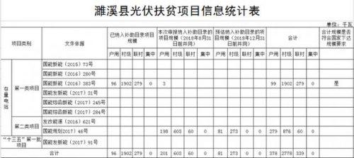 安徽濉溪县上报存量光伏扶贫项目核查结果公示