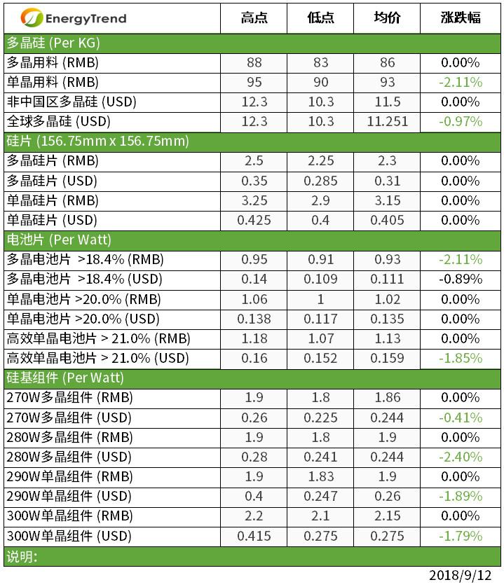 光伏价格趋势:领跑者影响初现 高效单晶组件开始有询单