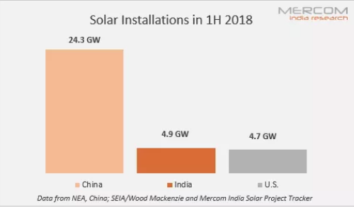 2018上半年印度超越美国成为全球第二大太阳能市场