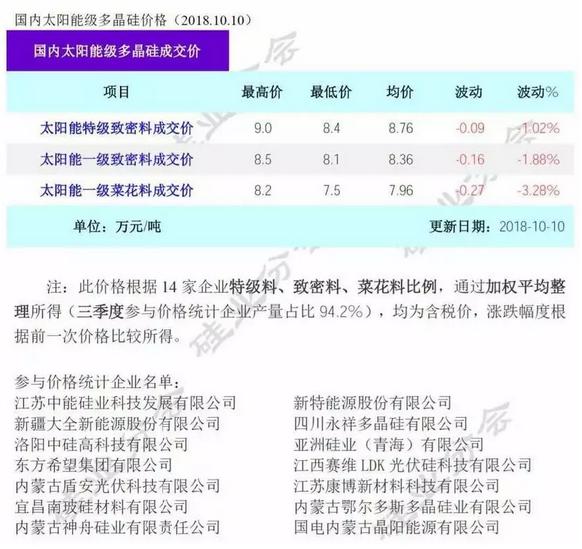 多晶硅菜花料跌破80元/公斤!低成本新增多晶硅产能陆续释放