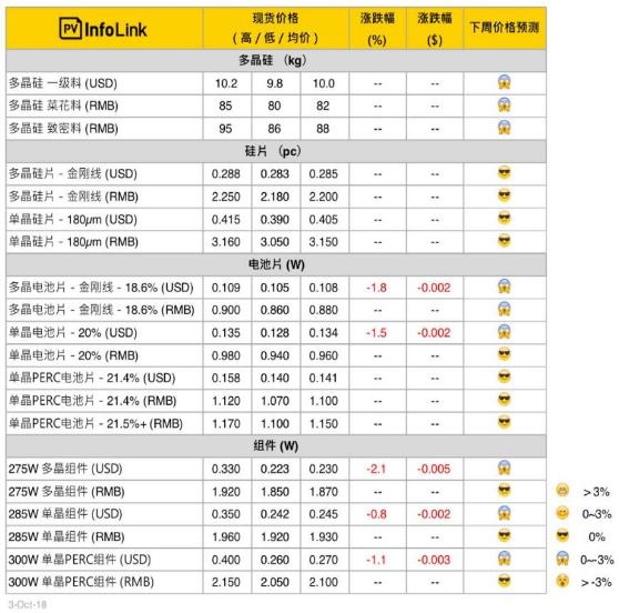 光伏价格:十一长假期间成交量少 中国国内价格持平