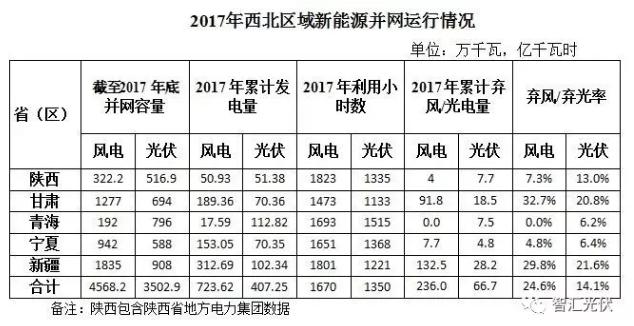 青海电站2年被罚1.12亿!限电+罚款,细数西北五省光伏电站窘境